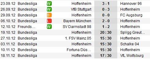 Hoffenheim Form achter Spieltag