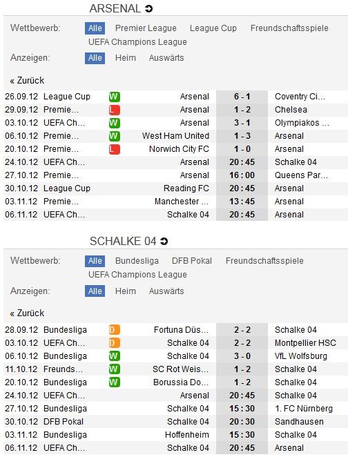 FC Arsenal - Schalke 04