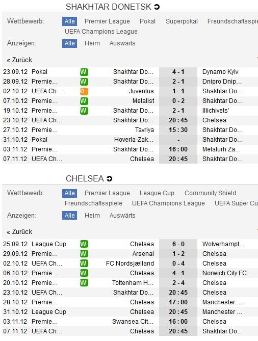 Shakhtar Donezk - FC Chelsea