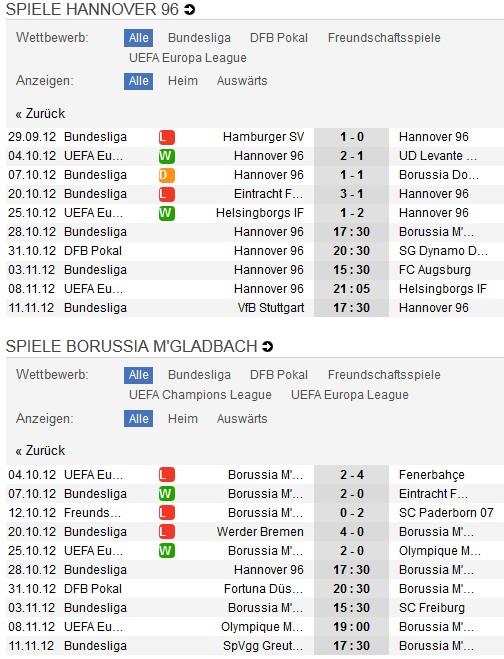 Hannover 96 - Gladbach