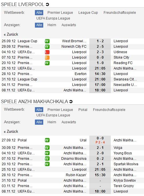 Liverpool - Anzhi Makhachkala