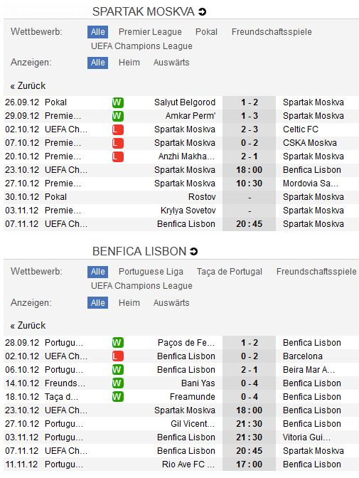 Spartak Moskau - Benfica Lissabon
