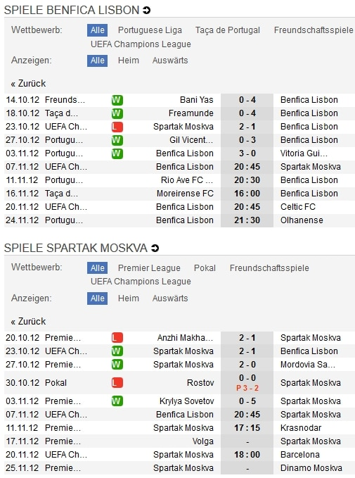 Benfica Lissabon - Spartak Moskau