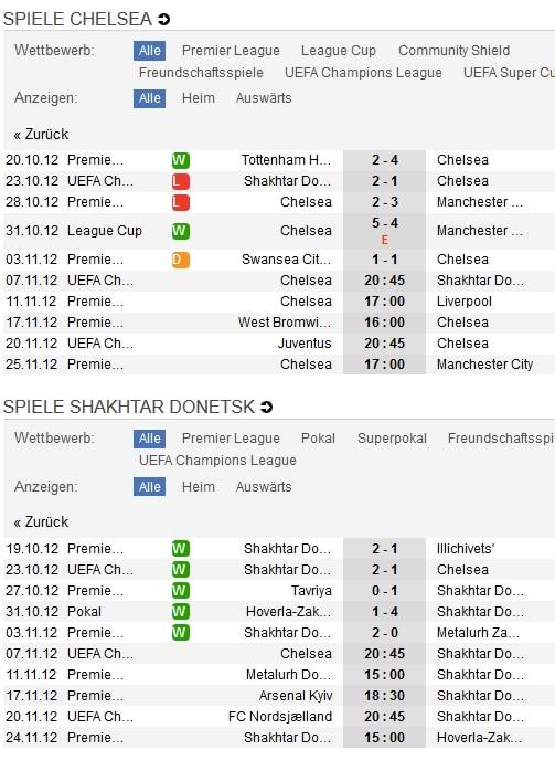 Chelsea - Shakhtar Donezk