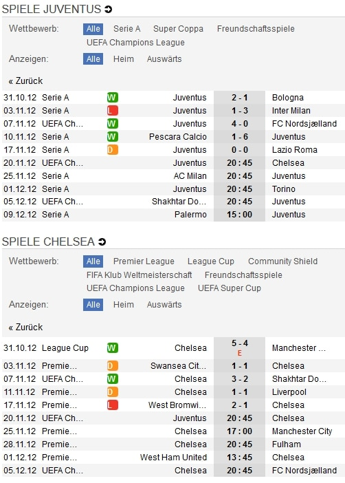 Juventus Turin - FC Chelsea
