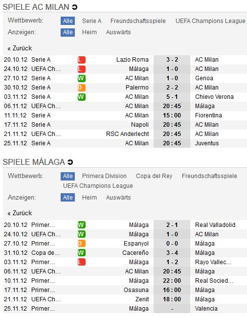 AC Mailand - Malaga