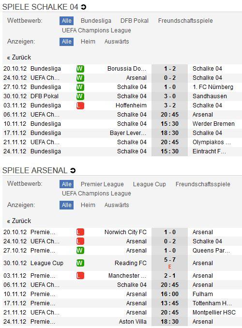 Schalke 04 - Arsenal FC