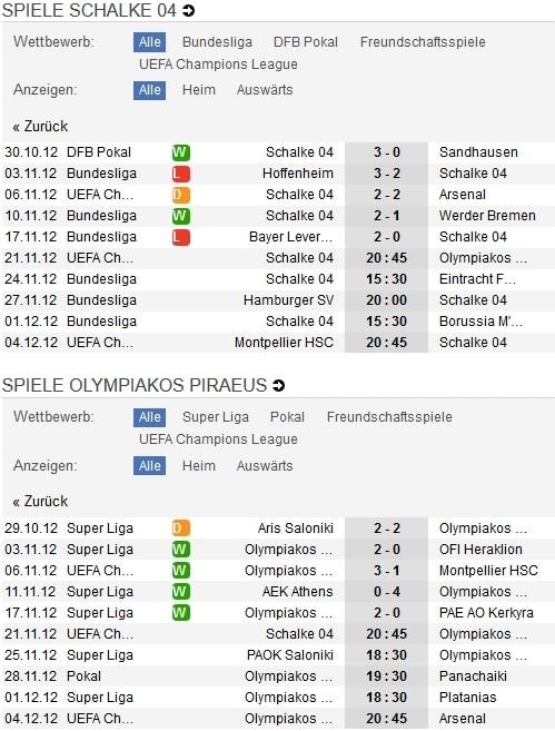 Schalke 04 - Olympiakos Piräus