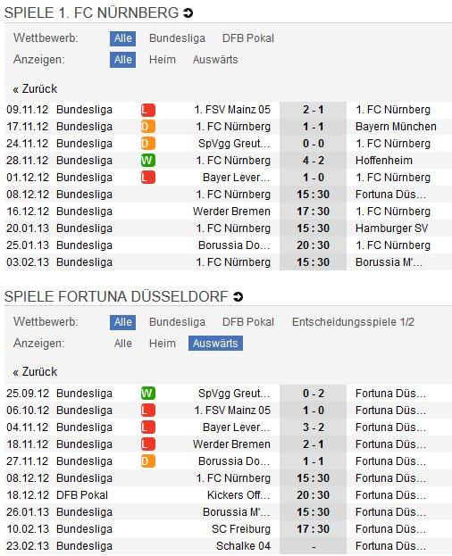 FC Nürnberg - Fortuna Düsseldorf