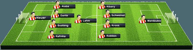 Bayern München Aufstellung