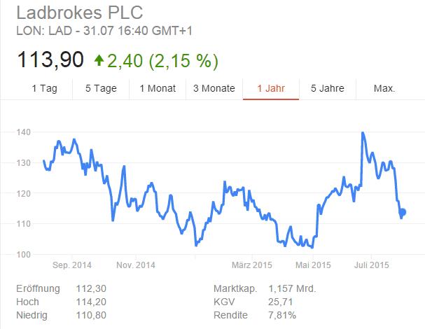 Ladbrokes PLC Aktie