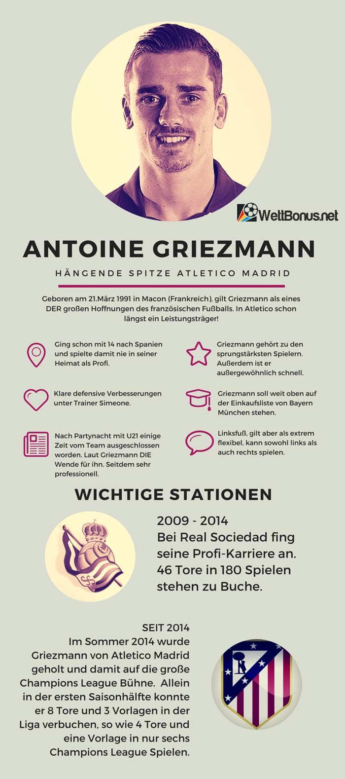 Antoine Griezmann Info
