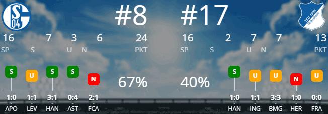 FC Schalke 04 - TSG Hoffenheim 18.12.2015 Tipp