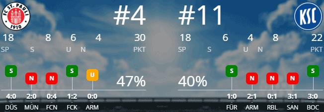FC St. Pauli – Karlsruher SC 18.12.2015 Tipp