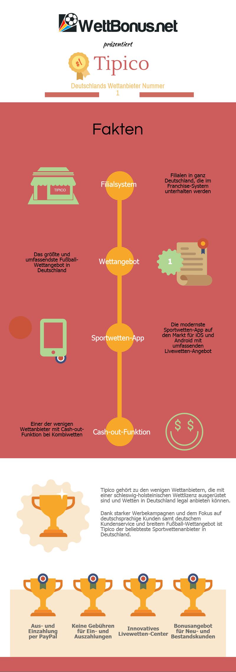 Tipico Infografik