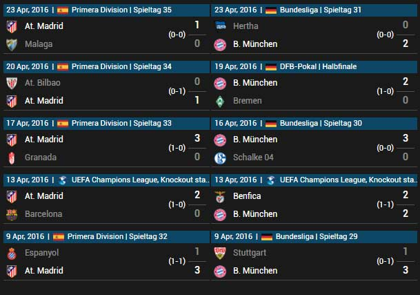 Atlético Madrid vs FC Bayern München 27.04.2016 Tipp