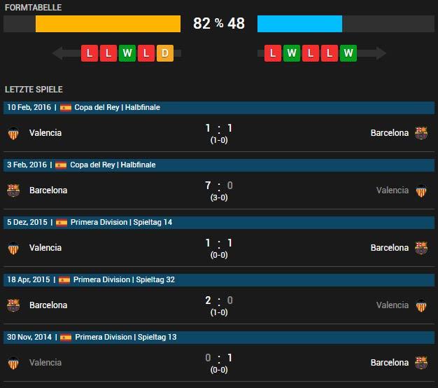 FC Barcelona vs FC Valencia 17.04.2016 Tipp
