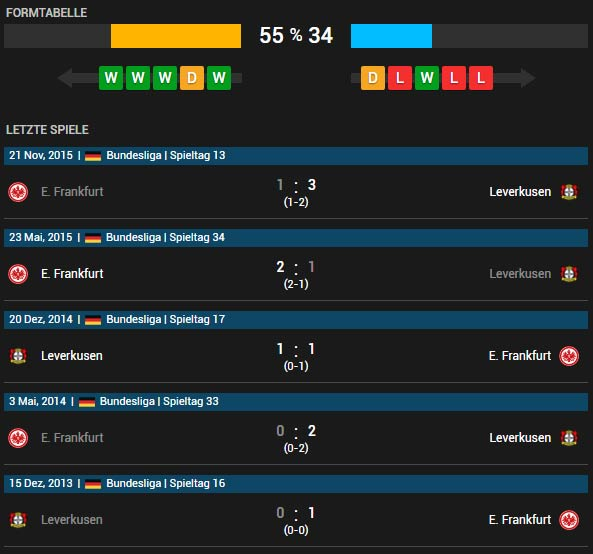 Bayer 04 Leverkusen vs Eintracht Frankfurt 16.04.2016 Tipp