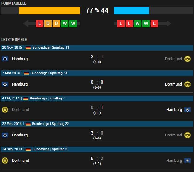 Borussia Dortmund vs Hamburger SV 17.04.2016 Tipp