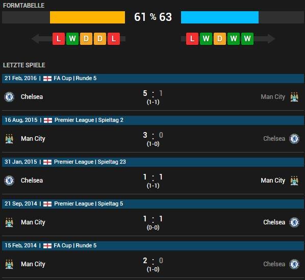 FC Chelsea vs Manchester City 16.04.2016 Tipp