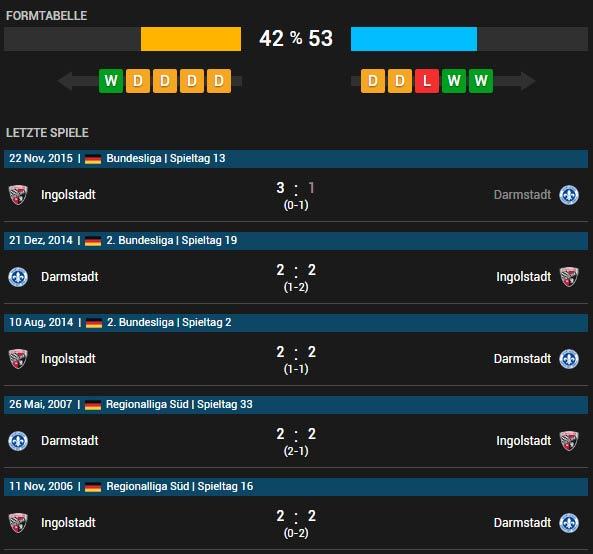SV Darmstadt 98 vs FC Ingolstadt 04 16.04.2016 Tipp