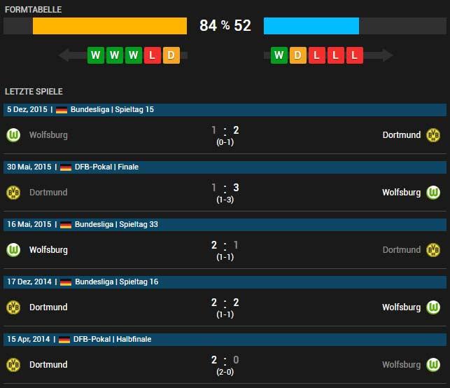 Borussia Dortmund vs VfL Wolfsburg 30.04.2016 Tipp