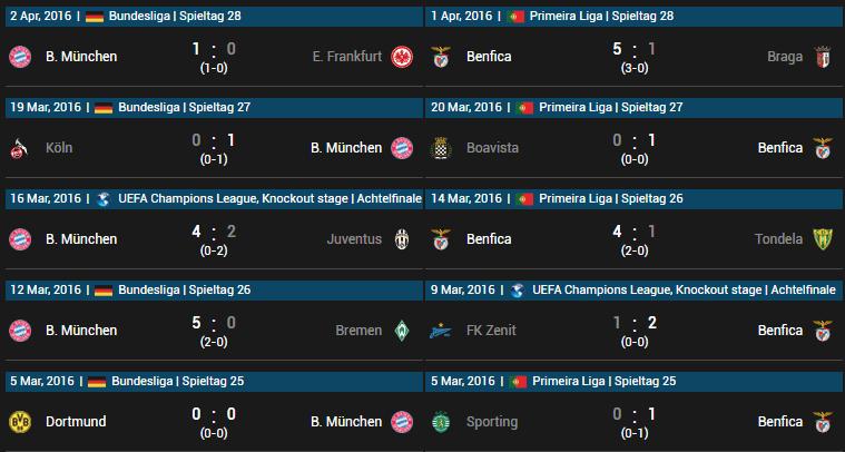 Aktuelle Ergebnisse FC Bayern München vs Benfica Lissabon 05.04.2016