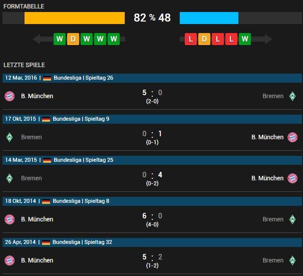 Bayern München vs Werder Bremen 19.04.2016 Pokalhalbfinale Tipp