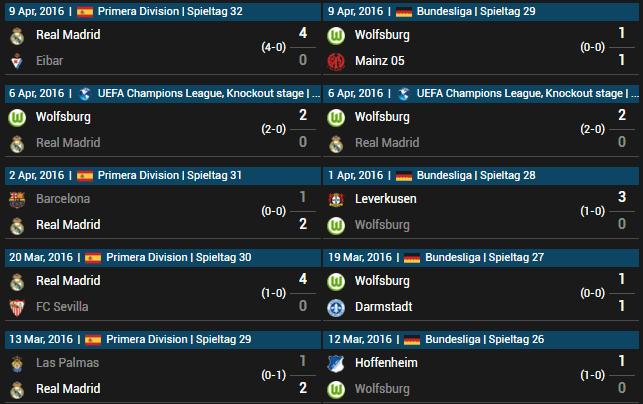 Real Madrid vs VfL Wolfsburg 12.04.2016 Tipp
