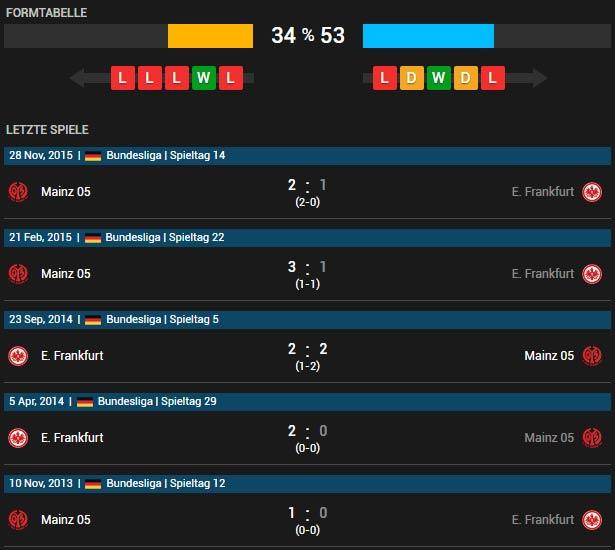Eintracht Frankfurt vs FSV Mainz 05 24.04.2016 Tipp