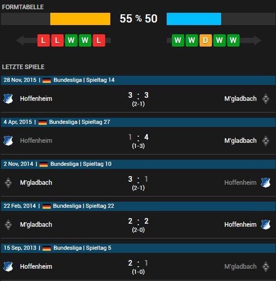 Borussia M`gladbach - TSG Hoffenheim 1899 24.04.2016 Tipp