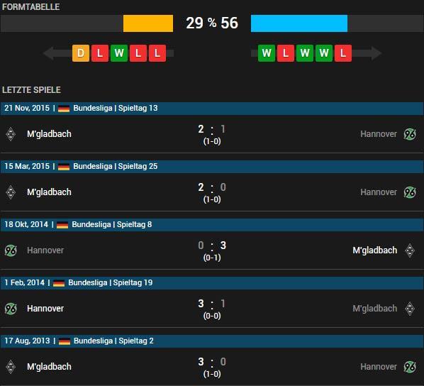 Hannover 96 vs Borussia M'gladbach 15.04.2016 Tipp