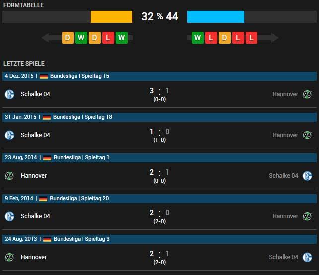 Hannover 96 vs FC Schalke 04 30.04.2016 Tipp