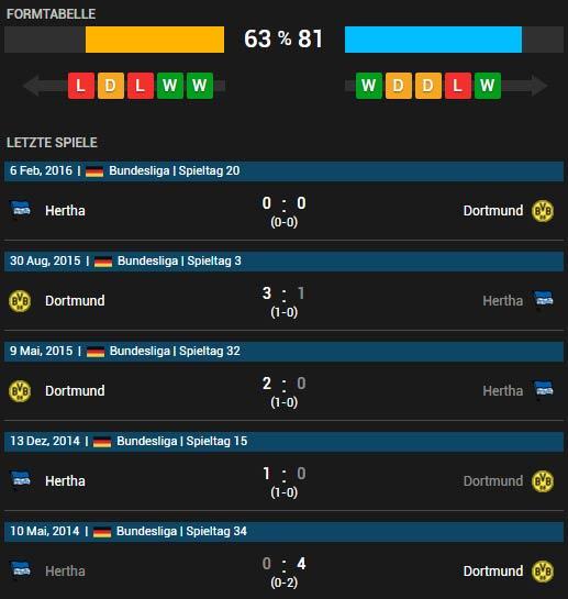 Hertha BSC Berlin vs Borussia Dortmund 20.04.2016 Pokalhalbfinale Tipp
