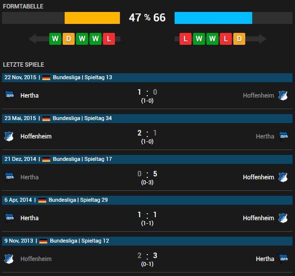 TSG Hoffenheim vs Hertha BSC Berlin 16.04.2016 Tipp