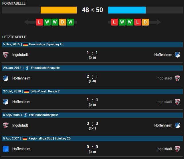 TSG Hoffenheim vs FC Ingolstadt 04 30.04.2016 Tipp