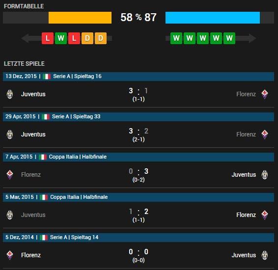 AC Florenz vs Juventus Turin 24.04.2016 Tipp