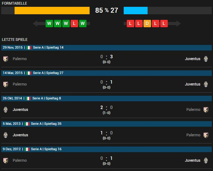 Juventus Turin vs US Palermo 17.04.2016 Tipp