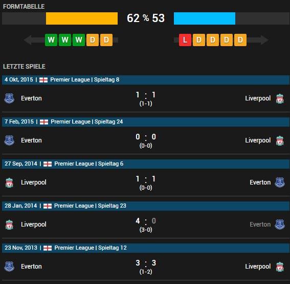 FC Liverpool vs FC Everton 20.04.2016 Tipp