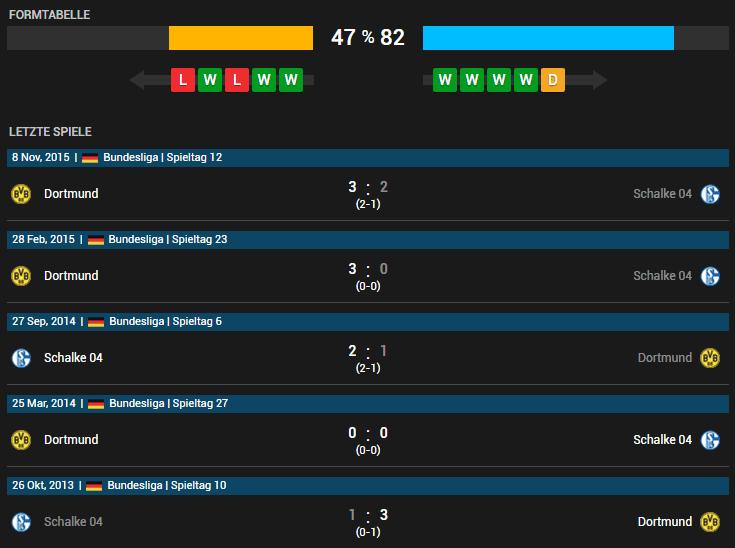 FC Schalke 04 vs Borussia Dortmund 10.04.2016 Tipp
