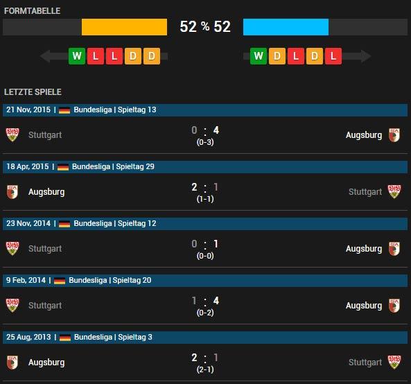 FC Augsburg vs VfB Stuttgart 16.04.2016 Tipp
