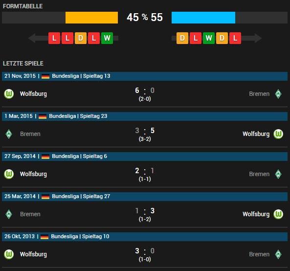 SV Werder Bremen vs VfL Wolfsburg 16.04.2016 Tipp