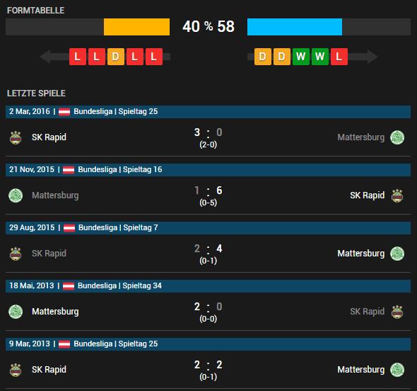 SV Mattersburg vs SK Rapid Wien 08.05.2016 Tipp