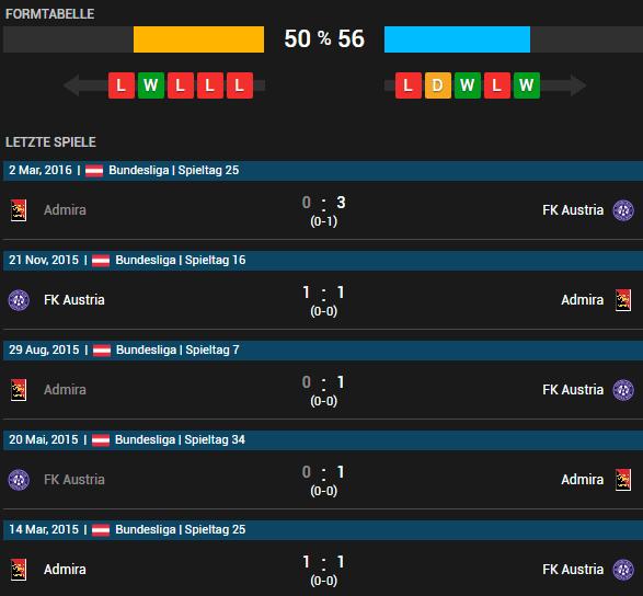 FK Austria Wien vs Admira Wacker Mödling 07.05.2016 Tipp