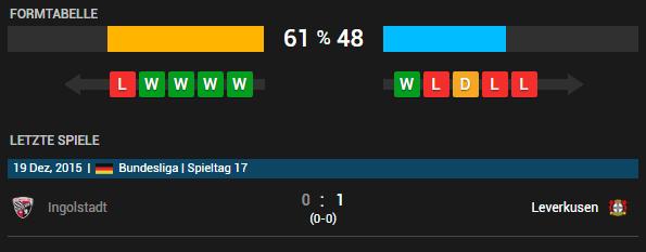 Bayer 04 Leverkusen vs FC Ingolstadt 04 14.05.2016 Tipp