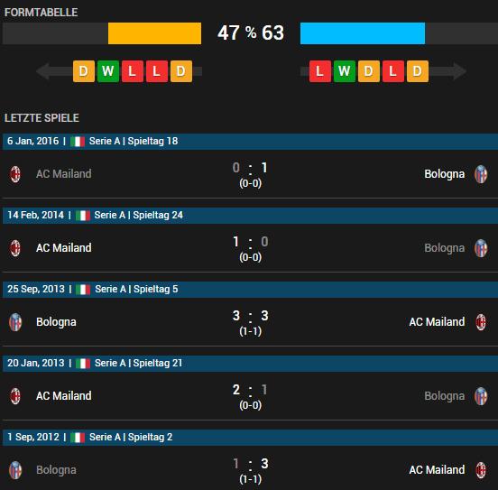 FC Bologna vs AC Mailand 07.05.2016 Tipp