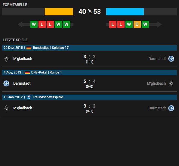 SV Darmstadt 98 - Borussia M'gladbach 14.05.2016 Tipp