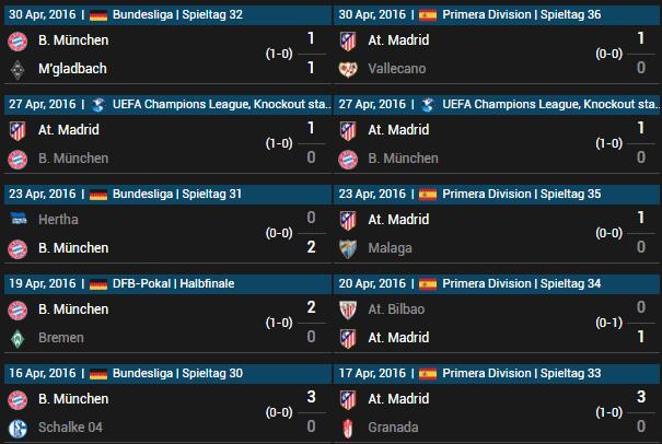 FC Bayern München vs Atlético Madrid 03.05.2016 Tipp