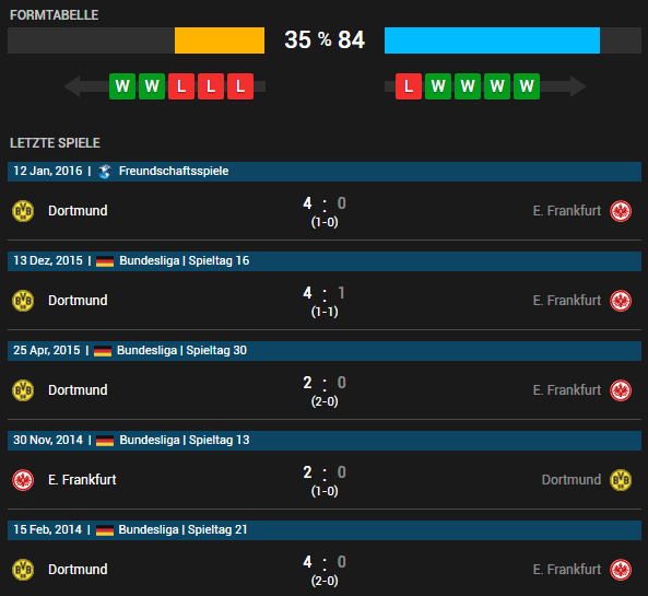 Eintracht Frankfurt vs Borussia Dortmund 07.05.2016 Tipp