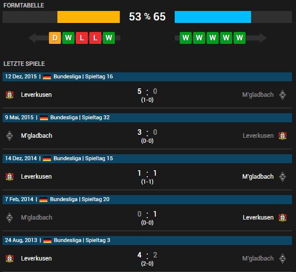 Borussia M'gladbach vs Bayer 04 Leverkusen 07.05.2016 Tipp